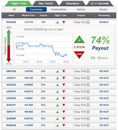 binary options strategy any margin requirements