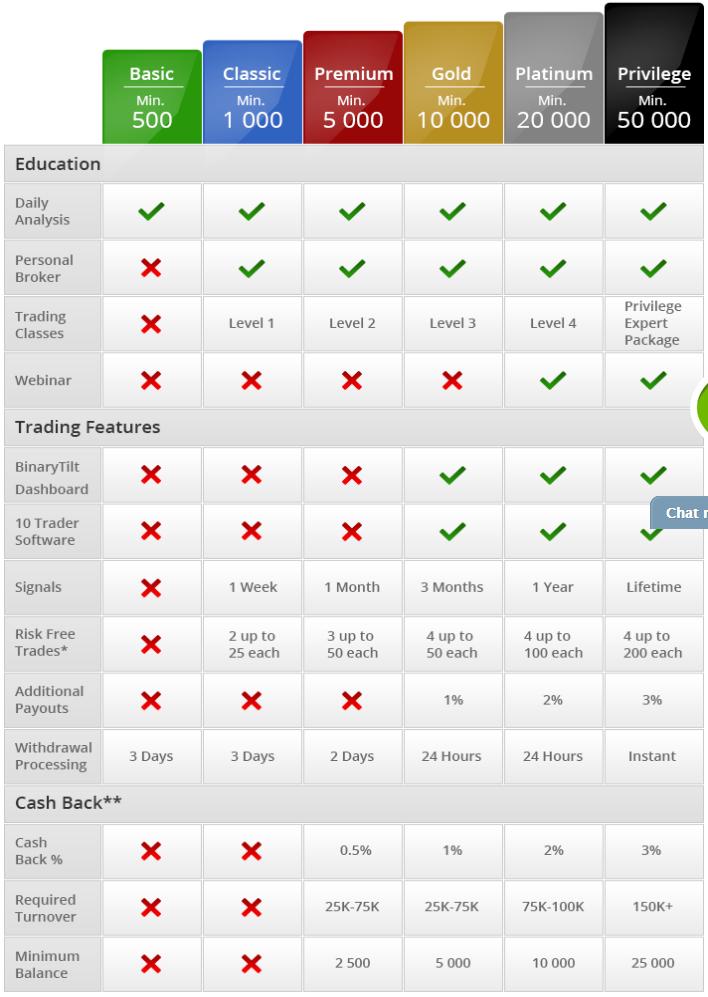 Binary options brokerage account