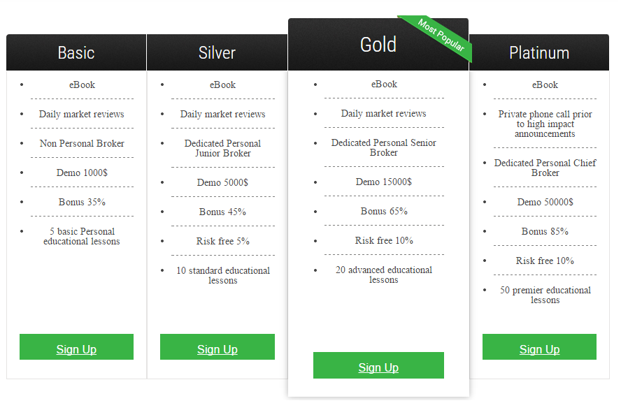 Low deposit binary option brokers